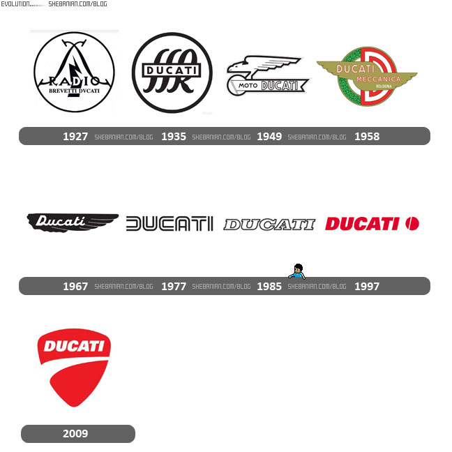 Ducati logo evolution