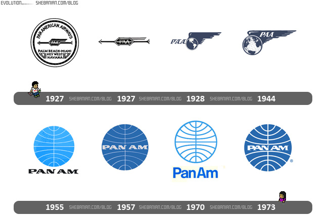 Pan Am logo evolution