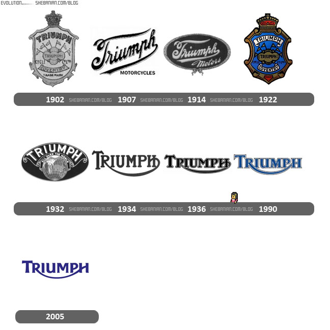 Triumph logo evolution