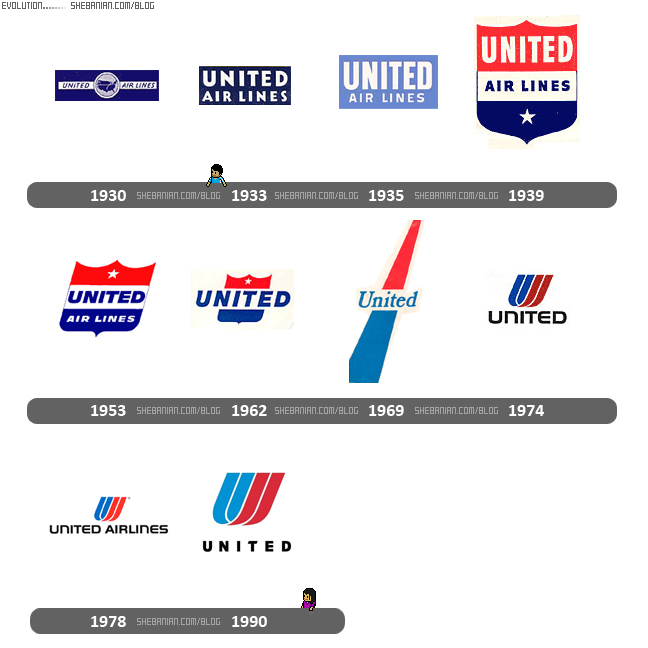 United logo evolution